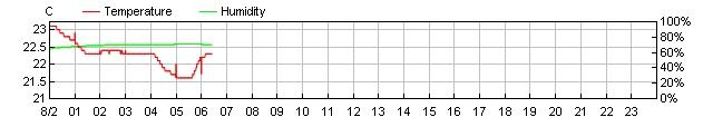 Humidity Data